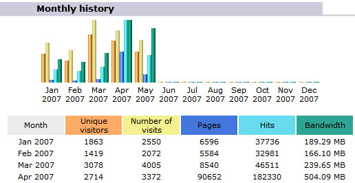 Monthly History